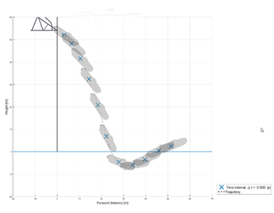 DropSim free-fall lifeboat launch trajectory